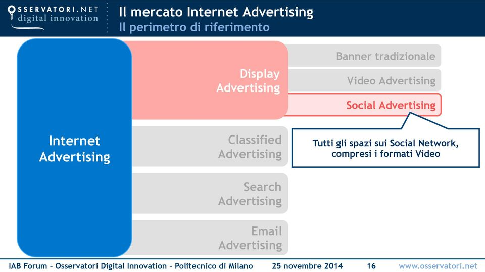 Social Network, compresi i formati Video Search Email IAB Forum