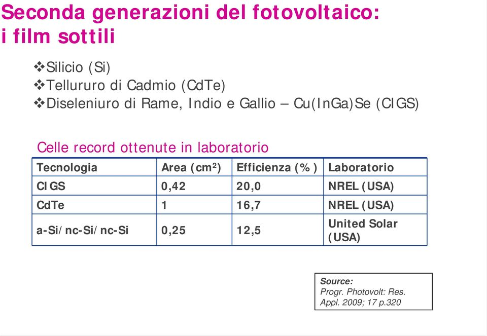 Tecnologia Area (cm 2 ) Efficienza (%) Laboratorio CIGS 0,42 20,0 NREL (USA) CdTe 1 16,7 NREL