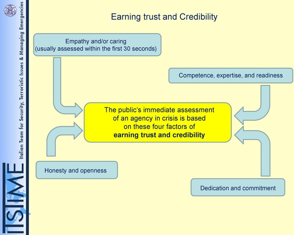 public s immediate assessment of an agency in crisis is based on these four