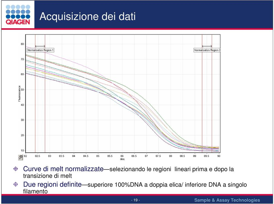 transizione di melt Due regioni definite superiore