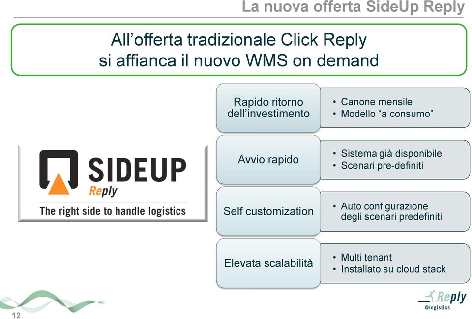 rapido Sistema già disponibile Scenari pre-definiti Self customization Auto