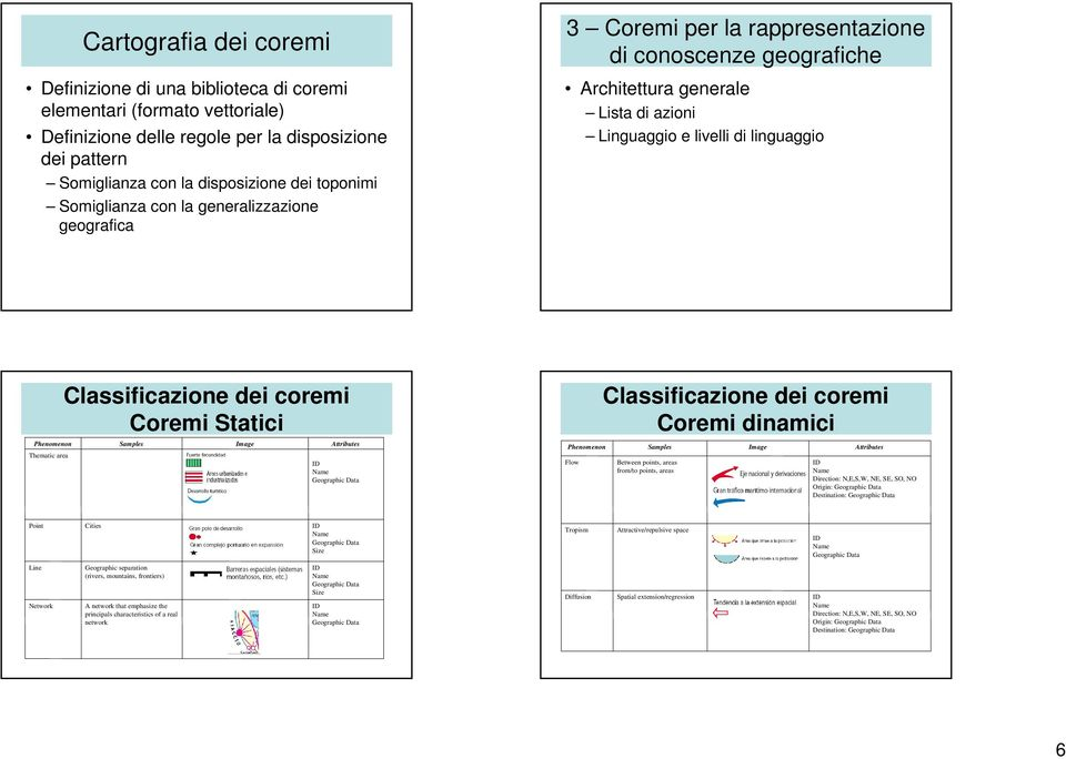 area Classificazione dei coremi Coremi Statici Samples Image Attributes Geographic Data Phenomenon Flow Classificazione dei coremi Coremi dinamici Samples Between points, areas from/to points, areas