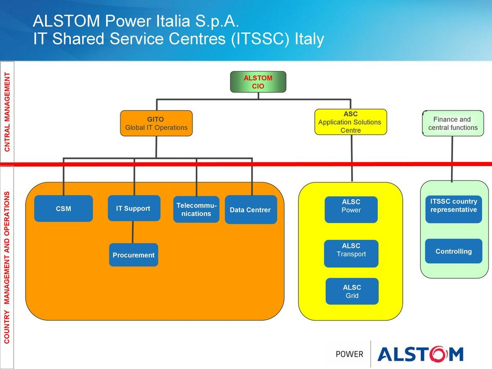 Centres (ITSSC) Italy ALSTOM CIO GITO Global IT Operations ASC Application Solutions