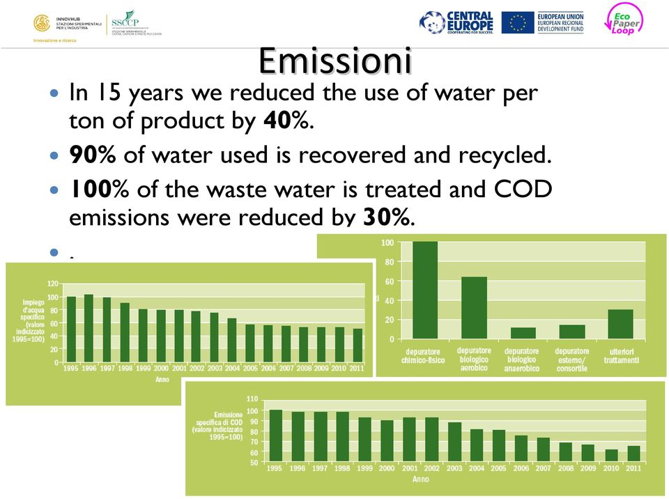 90% of water used is recovered and recycled.