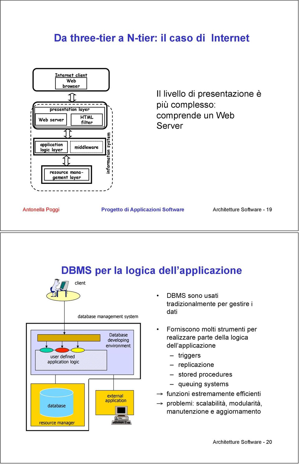 tradizionalmente per gestire i dati user defined database resource manager Database developing environment external application Forniscono molti strumenti per realizzare parte della