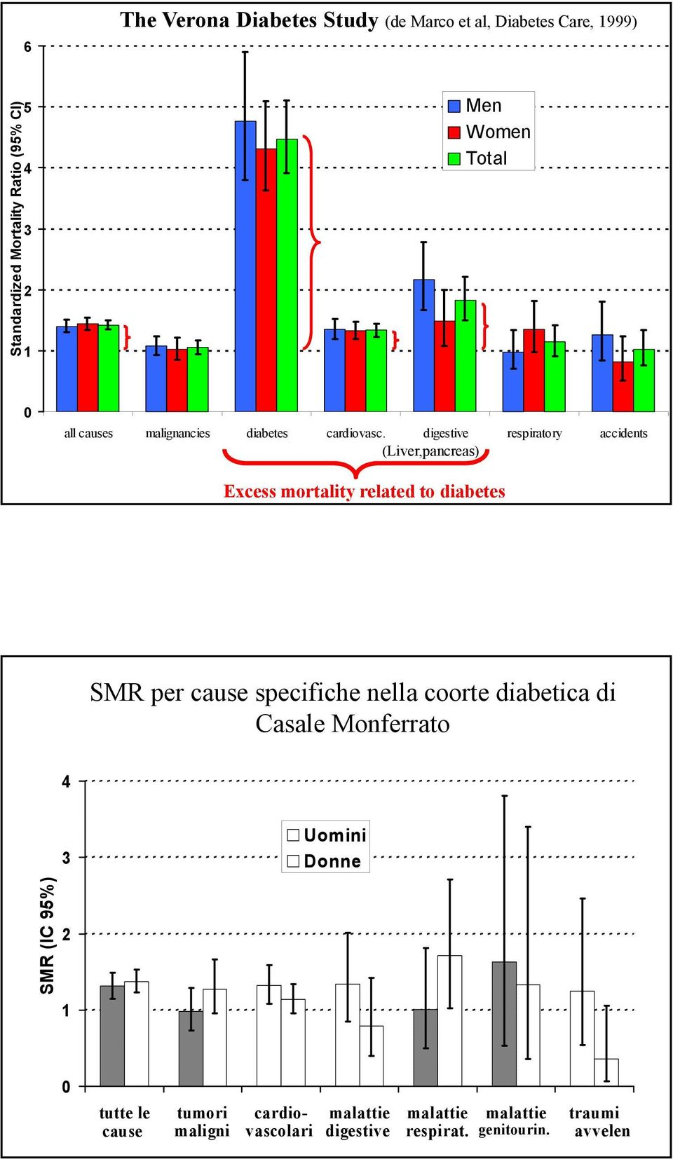 digestive respiratory accidents (Liver,pancreas) Excess mortality related to diabetes SMR per cause specifiche nella