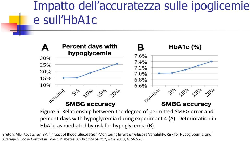 (A). Deterioration in HbA1c as mediated by risk for hypoglycemia (B).