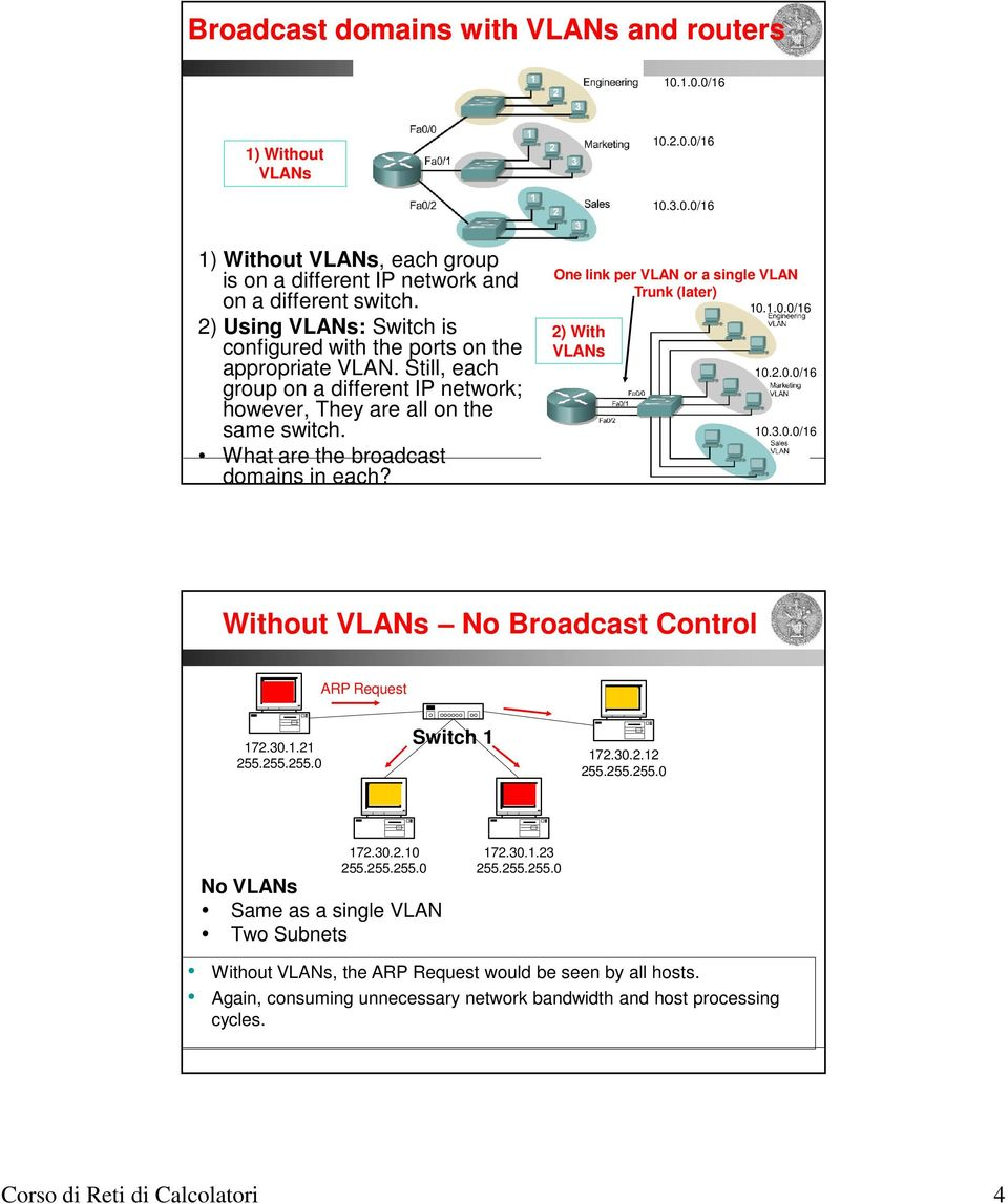 What are the broadcast domains in each? One link per VLAN or a single VLAN Trunk (later) 10.1.0.0/16 2) With VLANs 10.2.0.0/16 10.3.0.0/16 Without VLANs No Broadcast Control ARP Request 172.30.1.21 Switch 1 172.