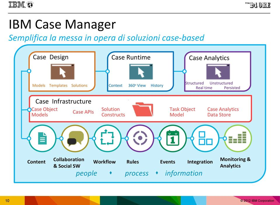 Infrastructure Case Object Models Content Case APIs Collaboration & Social SW Solution Constructs Workflow