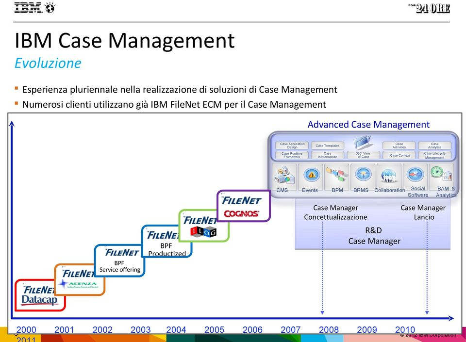 360o View of Case BRMS Case Activities Case Analytics Case Context Case Lifecycle Management Collaboration Case Manager Concettualizzazione Social