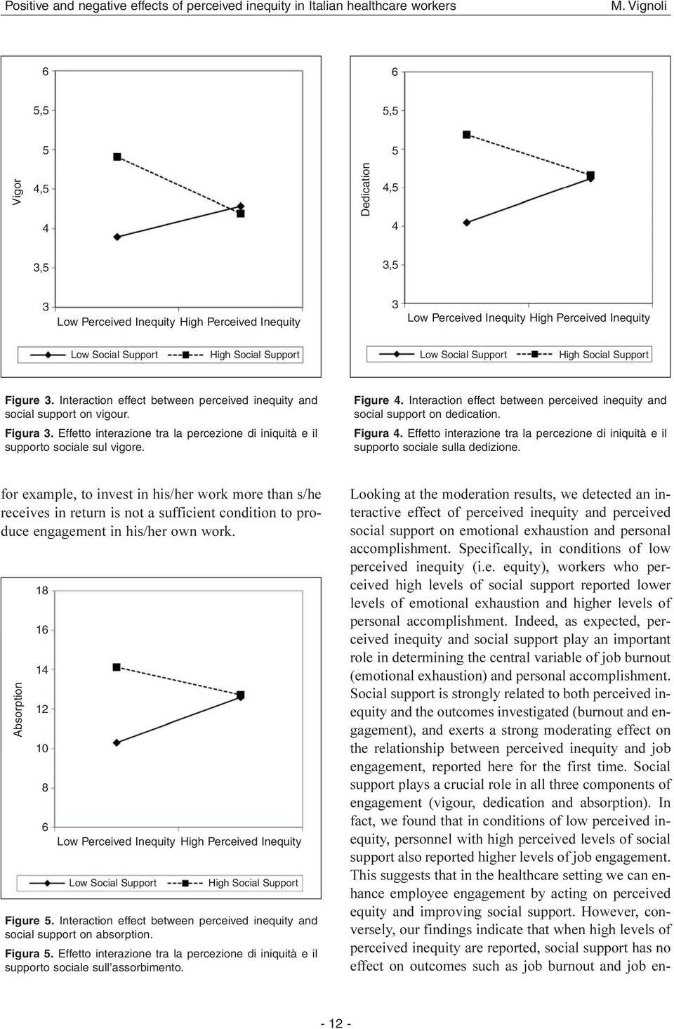 Low Social Support High Social Support Figure 3. Interaction effect between perceived inequity and social support on vigour. Figura 3.