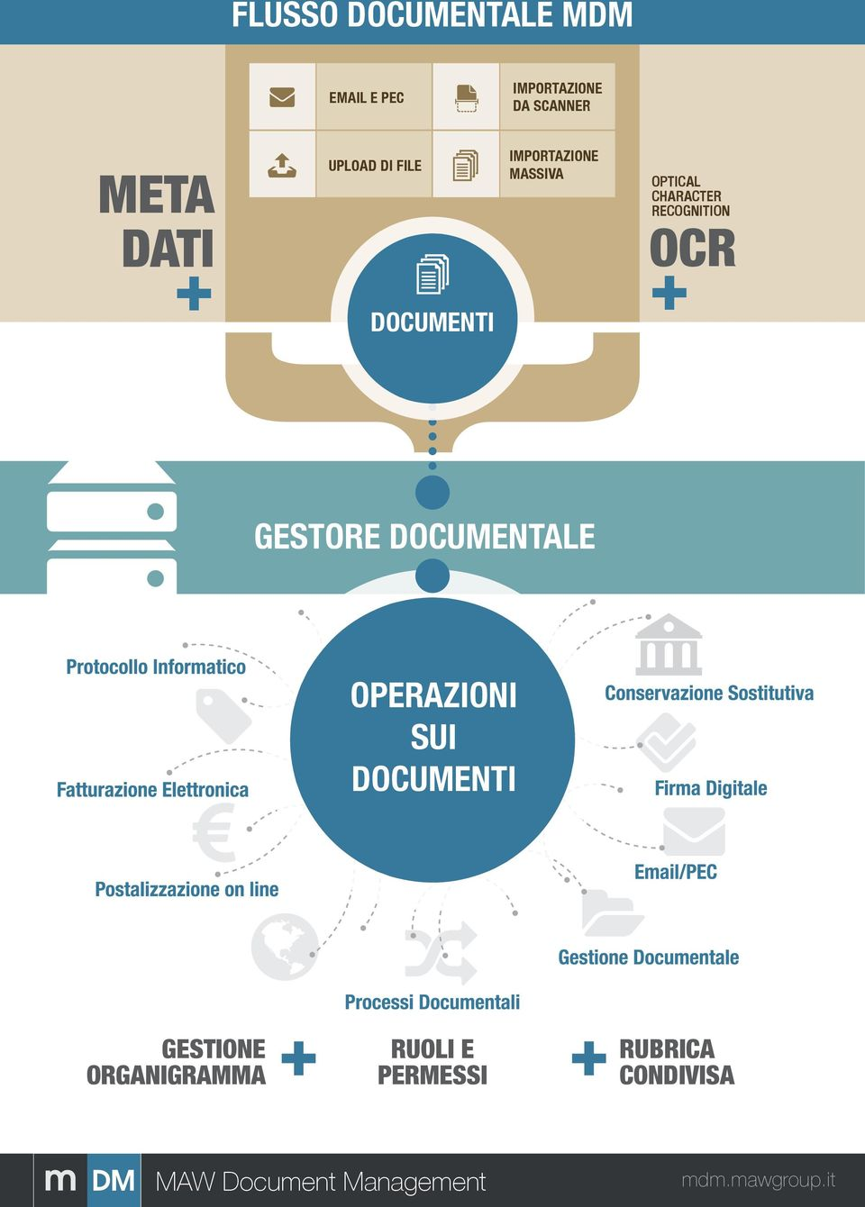 RECOGNITION OCR + DOCUMENTI + GESTORE DOCUMENTALE OPERAZIONI