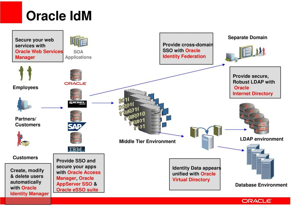 Environment LDAP environment Customers Create, modify & delete users automatically with Oracle Identity Manager Provide SSO and secure