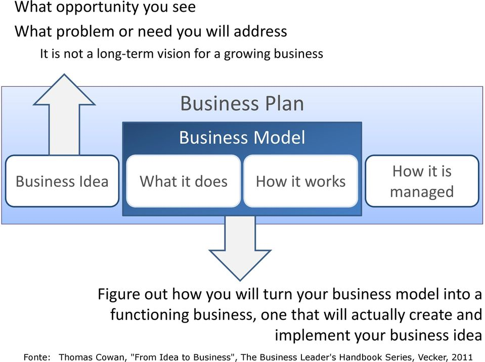 how you will turn your business model into a functioning business, one that will actually create and