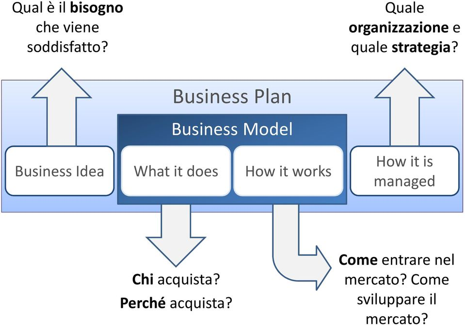 Business Plan Business Model Business Idea What it does How it