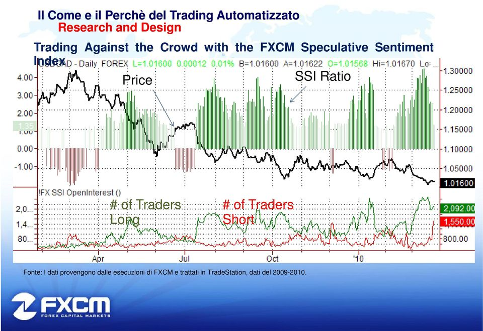of Traders Long Short Fonte: I dati provengono dalle