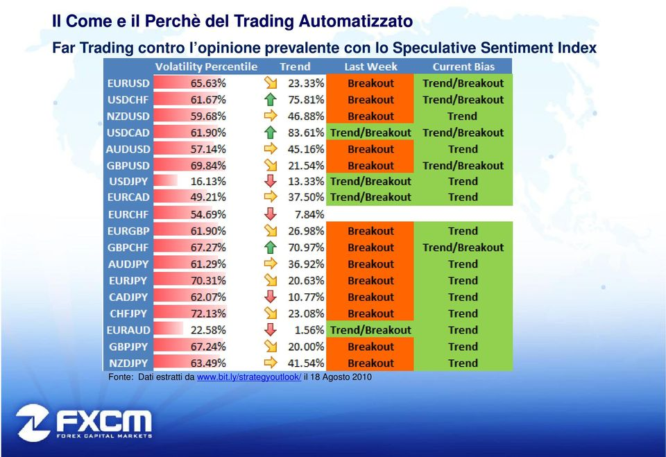 Sentiment Index Fonte: Dati estratti