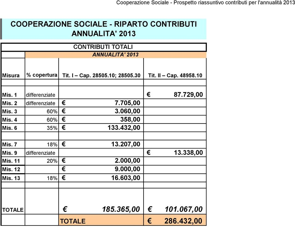 729,00 Mis. 2 differenziate 7.705,00 Mis. 3 60% 3.060,00 Mis. 4 60% 358,00 Mis. 6 35% 133.432,00 Mis. 7 18% 13.207,00 Mis.