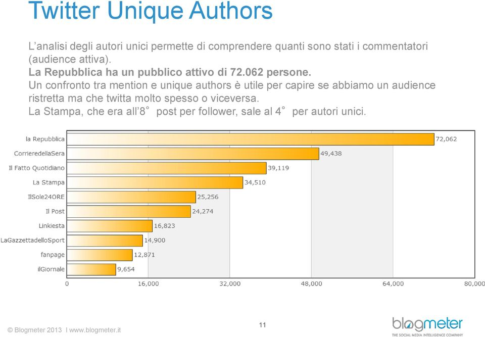 Un confronto tra mention e unique authors è utile per capire se abbiamo un audience ristretta ma