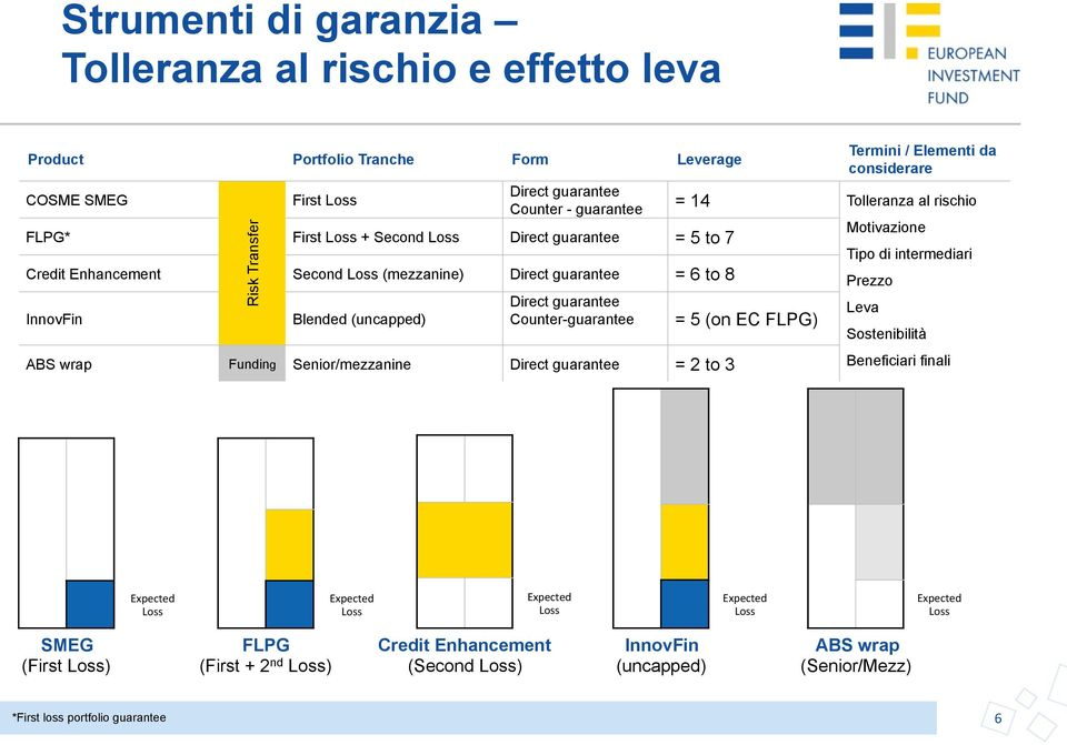 Direct guarantee = 2 to 3 = 14 = 5 (on EC FLPG) Termini / Elementi da considerare Tolleranza al rischio Motivazione Tipo di intermediari Prezzo Leva Sostenibilità Beneficiari finali Expected Loss