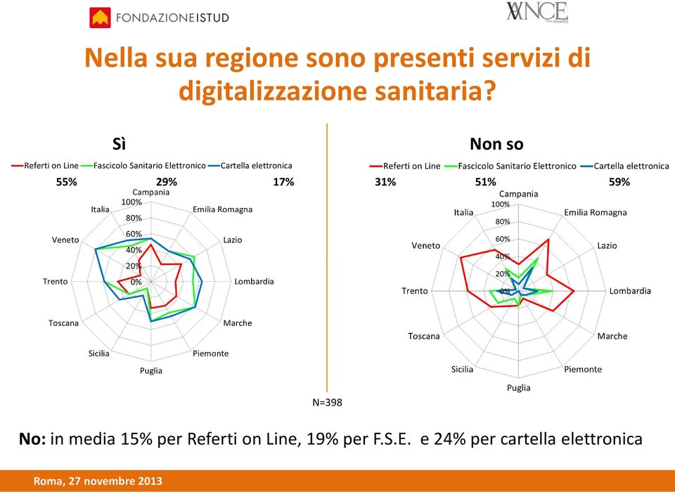 Sì Non so 55% 29% 17% 31% 51% 59% N=398 No:in