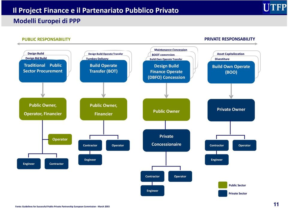 Finance Operate (DBFO) Concession Build Own Operate (BOO) Public Owner, Operator, Financier Public Owner, Financier Public Owner Private Owner Operator Contractor Operator Private Concessionaire
