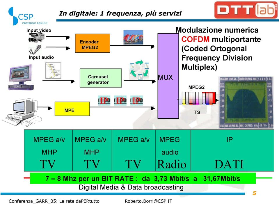 Division Multiplex) MPEG2 MPE TS MPEG a/v MPEG a/v MPEG a/v MPEG IP MHP MHP audio TV TV