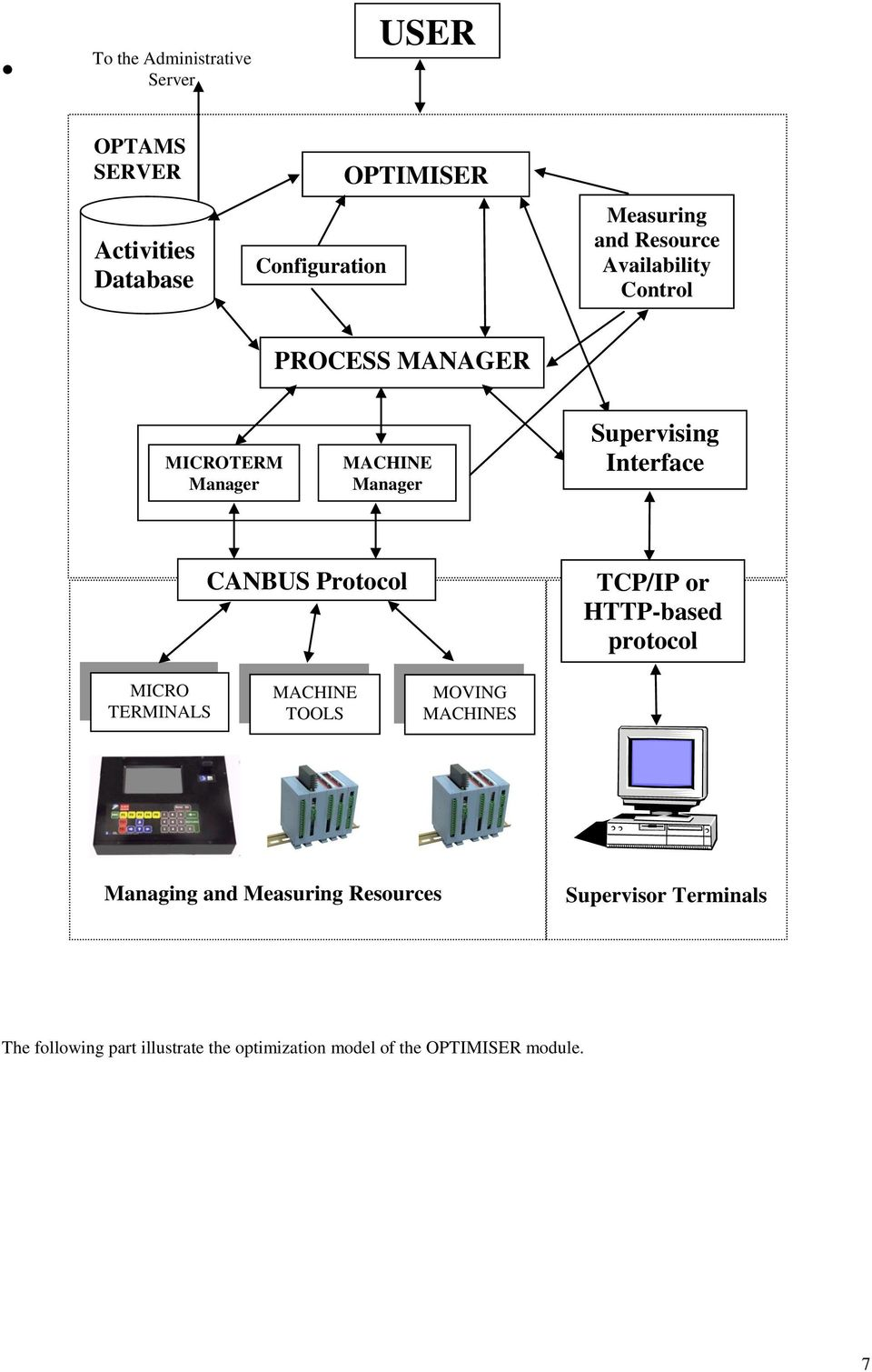 Protocol TCP/IP or HTTP-based protocol MICRO TERMINALS MACHINE TOOLS MOVING MACHINES Managing and Measuring