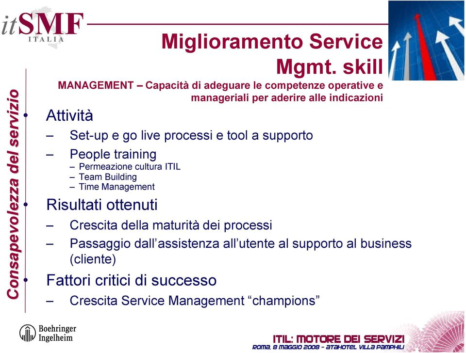 Set-up e go live processi e tool a supporto People training Permeazione cultura ITIL Team Building Time Management