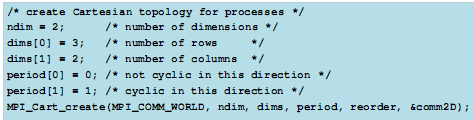int MPI_Cart_shift( MPI_Comm comm, int direction, int displ, int *source, int *dest ) comm Communicator handle direction The dimension along which shift is to be in effect displ Amount and sense of