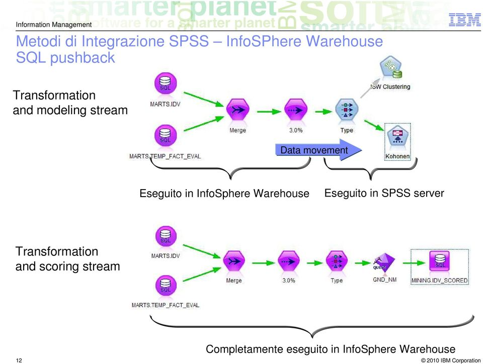 InfoSphere Warehouse Eseguito in SPSS server Transformation