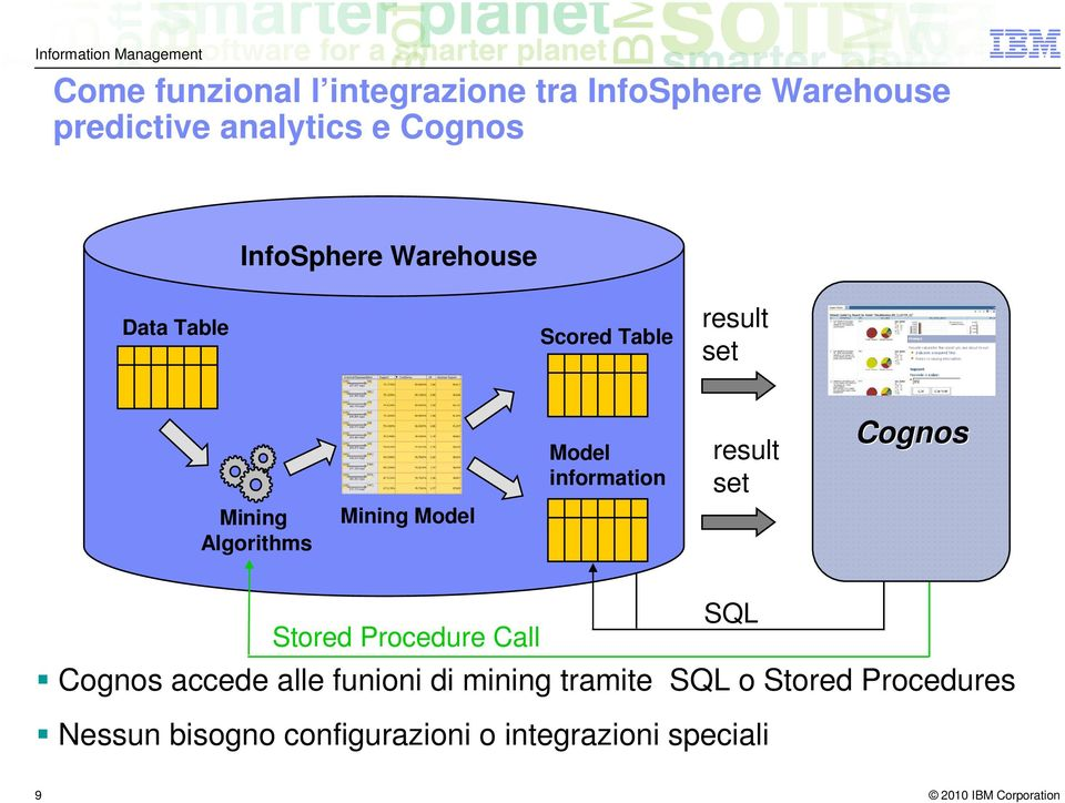 Model information result set Cognos SQL Stored Procedure Call Cognos accede alle funioni