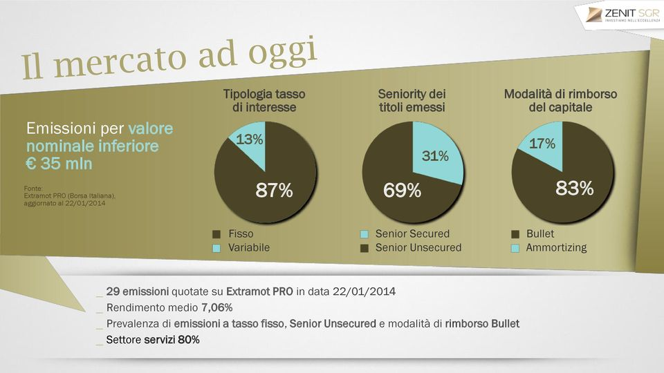 Senior Secured Senior Unsecured Bullet Ammortizing _ 29 emissioni quotate su Extramot PRO in data 22/01/2014 _