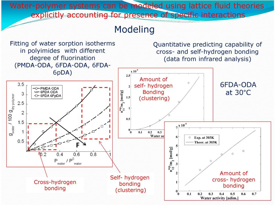 6pDA) Quantitative predicting capability of cross- and self-hydrogen bonding (data from infrared analysis) Amount of self-