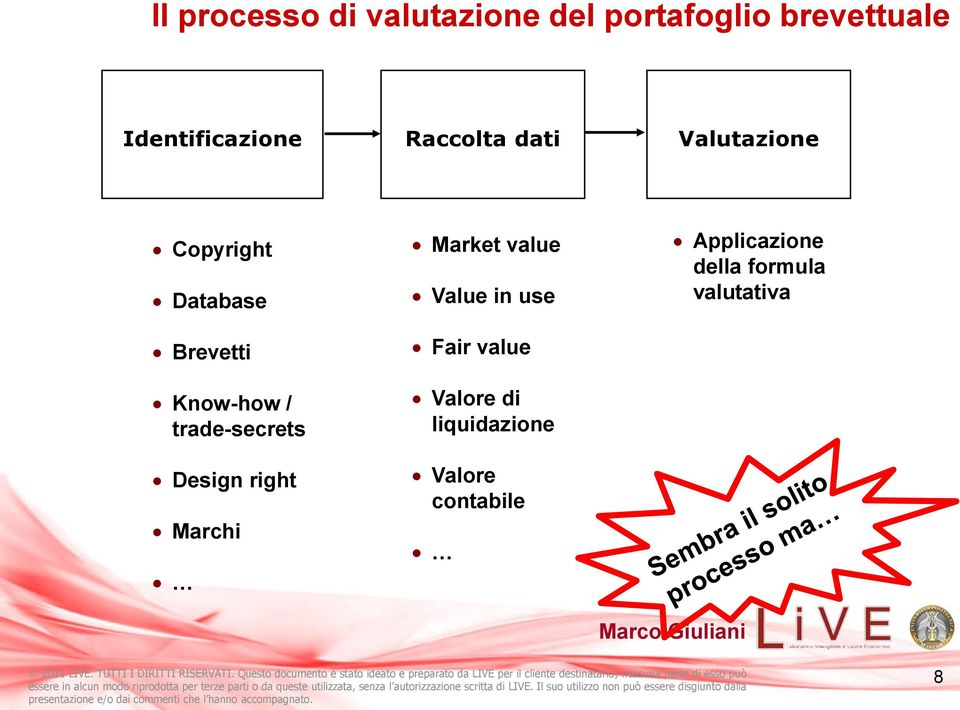 trade-secrets Design right Marchi Market value Value in use Fair value