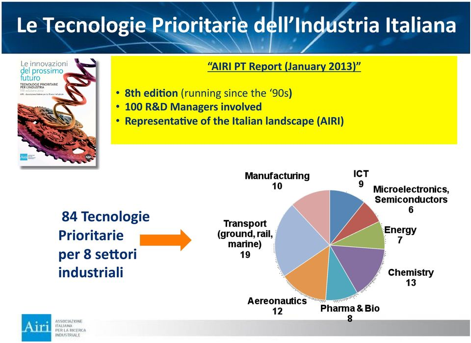 100 R&D Managers involved RepresentaCve of the Italian