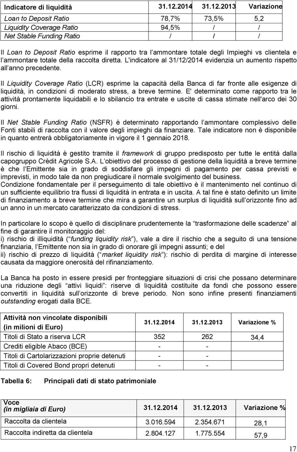2013 Variazione Loan to Deposit Ratio 78,7% 73,5% 5,2 Liquidity Coverage Ratio 94,5% / / Net Stable Funding Ratio / / / Il Loan to Deposit Ratio esprime il rapporto tra l ammontare totale degli