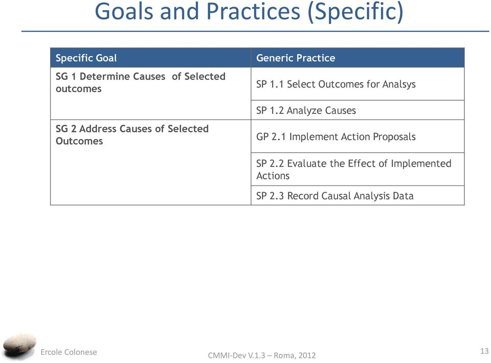 2 Analyze Causes SG 2 Address Causes of Selected Outcomes GP 2.