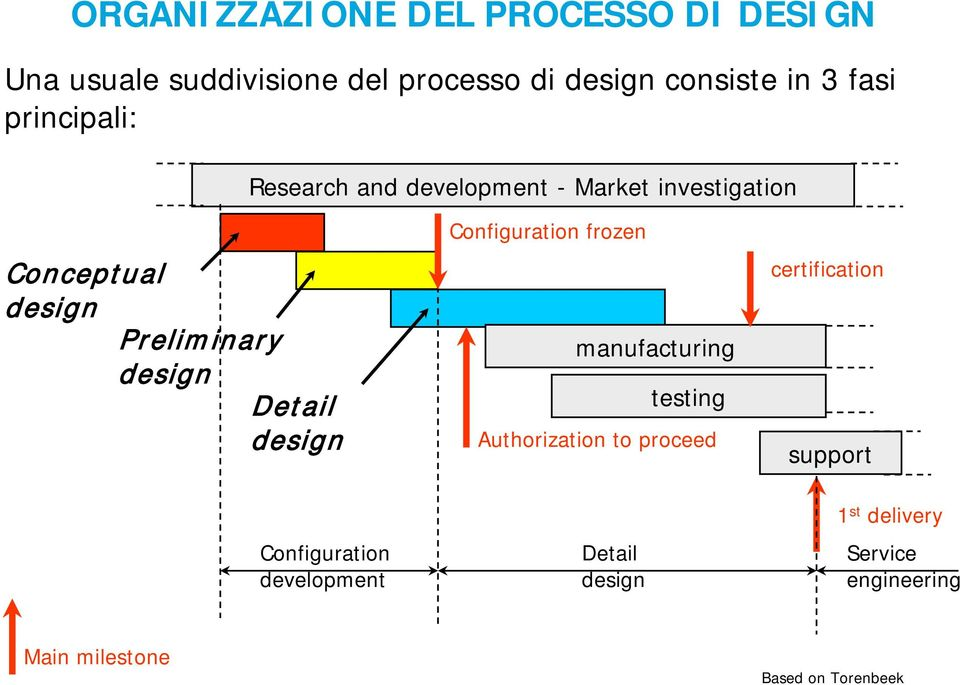 Detail design Configuration frozen manufacturing testing Authorization to proceed certification