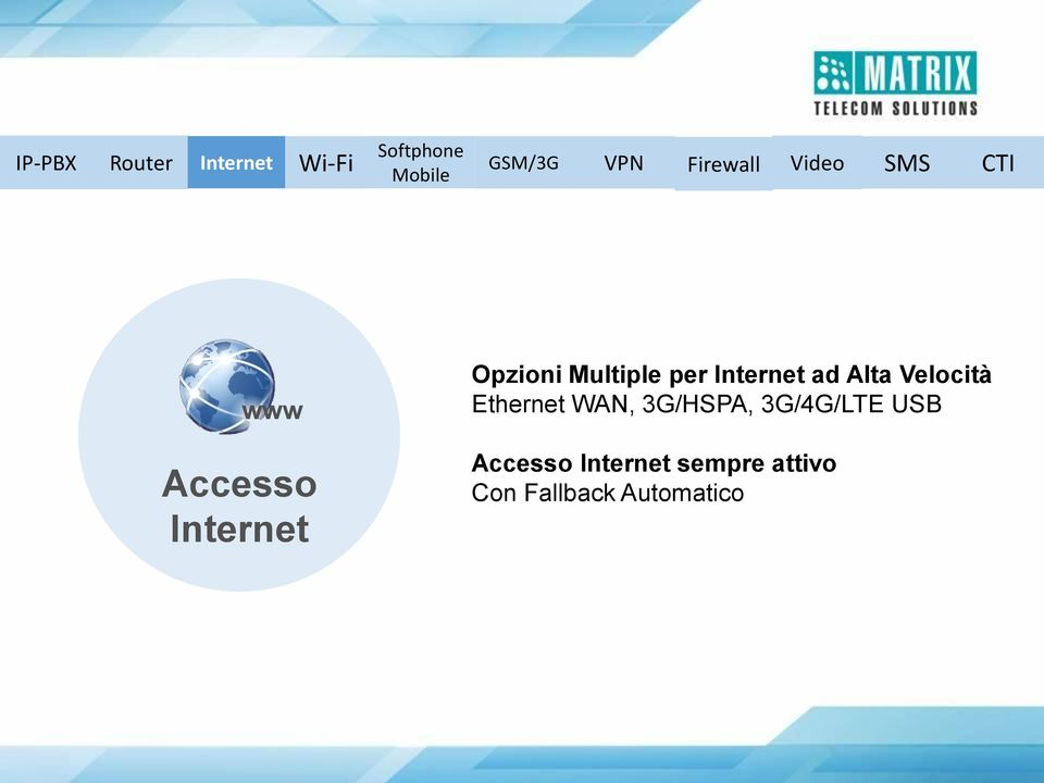 Multiple per Internet ad Alta Velocità Ethernet WAN,