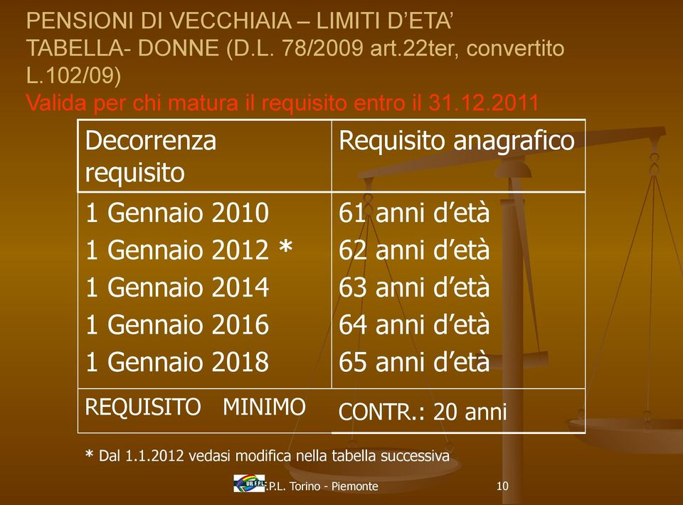 2011 Decorrenza requisito 1 Gennaio 2010 1 Gennaio 2012 * 1 Gennaio 2014 1 Gennaio 2016 1 Gennaio 2018 Requisito