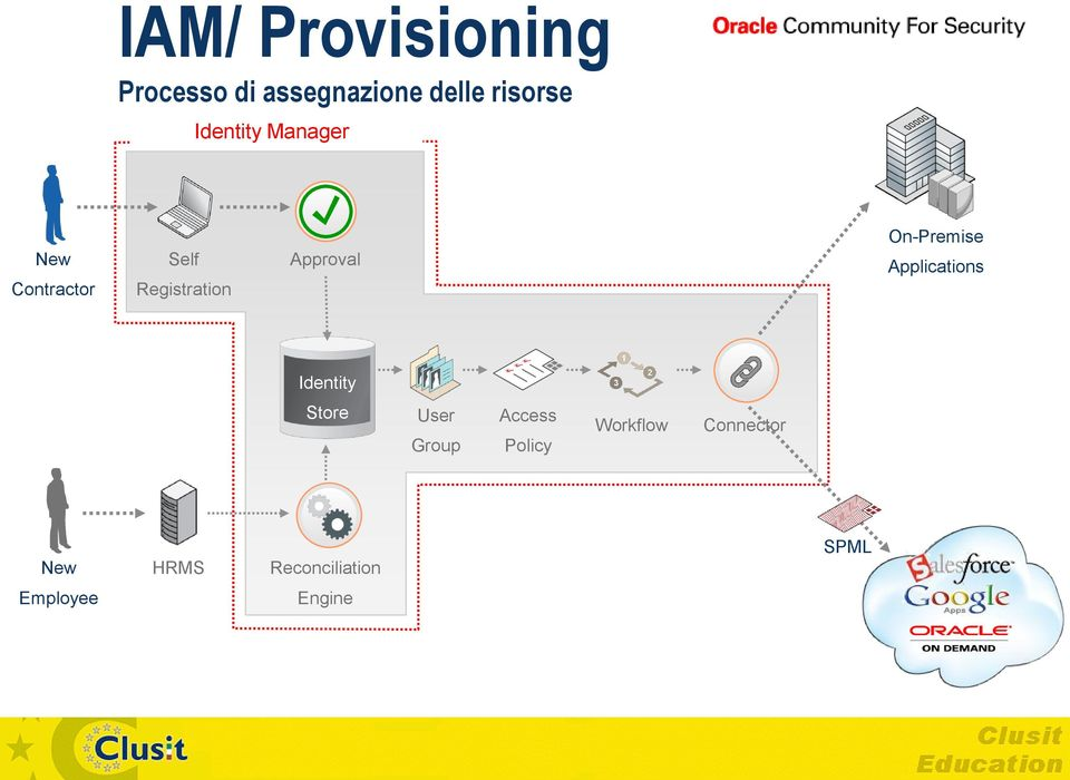 On-Premise Applications Identity Store User Group Access