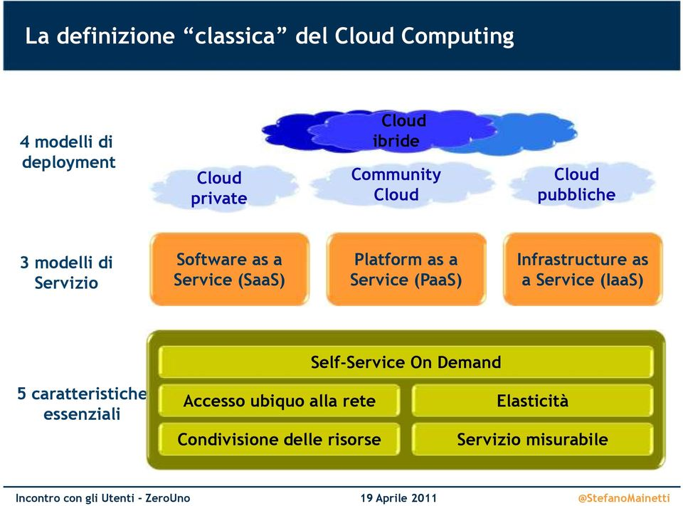 Platform as a Service (PaaS) Infrastructure as a Service (IaaS) Self-Service On Demand 5