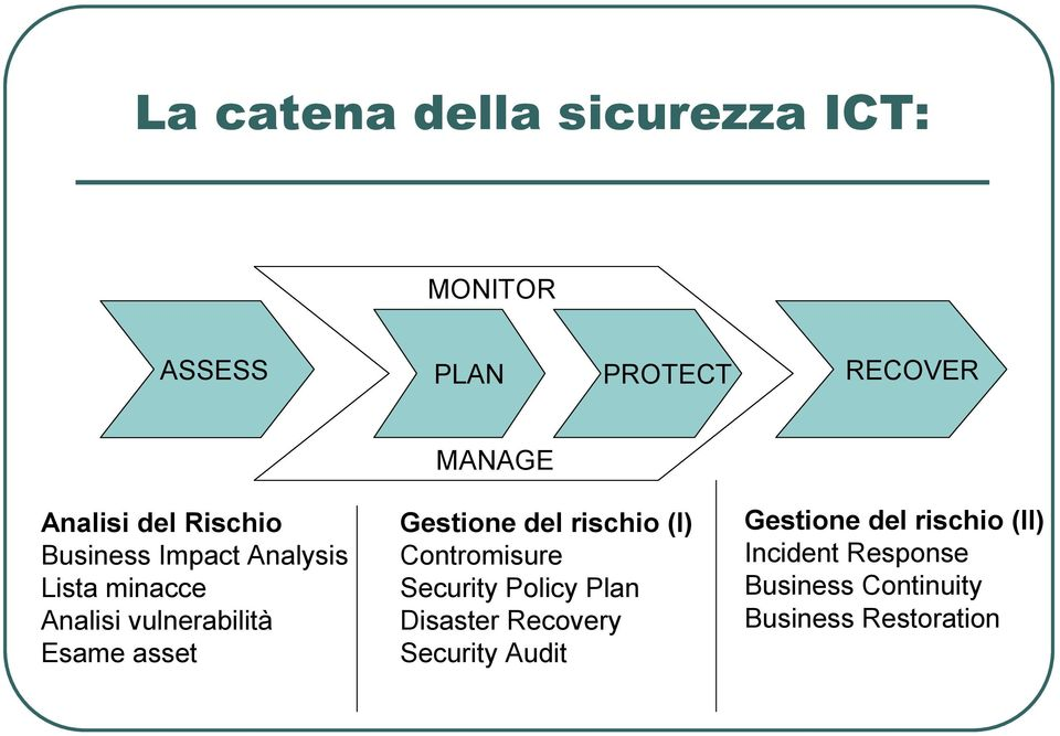 Gestione del rischio (I) Contromisure Security Policy Plan Disaster Recovery Security