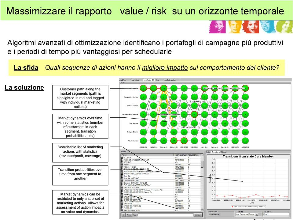 La soluzione Customer path along the market segments (path is highlighted in red and tagged with individual marketing actions) Market dynamics over time with some statistics (number of customers in