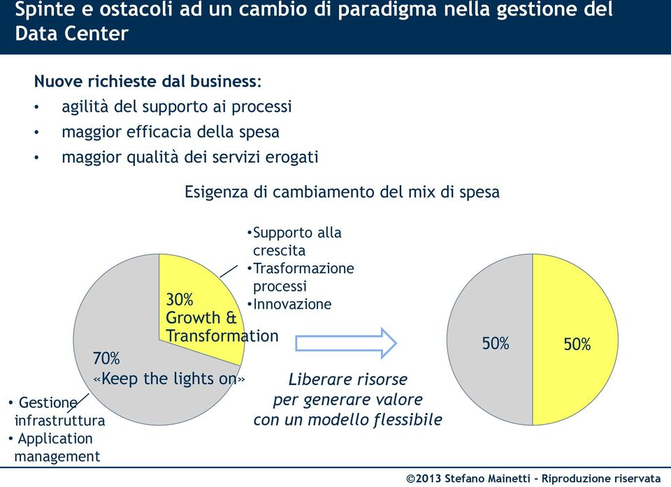 di spesa Gestione infrastruttura Application management 30% Growth & Transformation 70% «Keep the lights on» Supporto