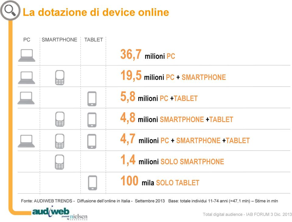 SMARTPHONE +TABLET 1,4 milioni SOLO SMARTPHONE 100 mila SOLO TABLET Fonte: AUDIWEB TRENDS -