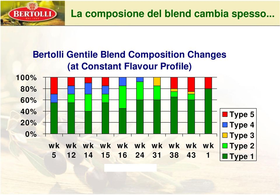 Composition Changes (at Constant Flavour Profile) 5