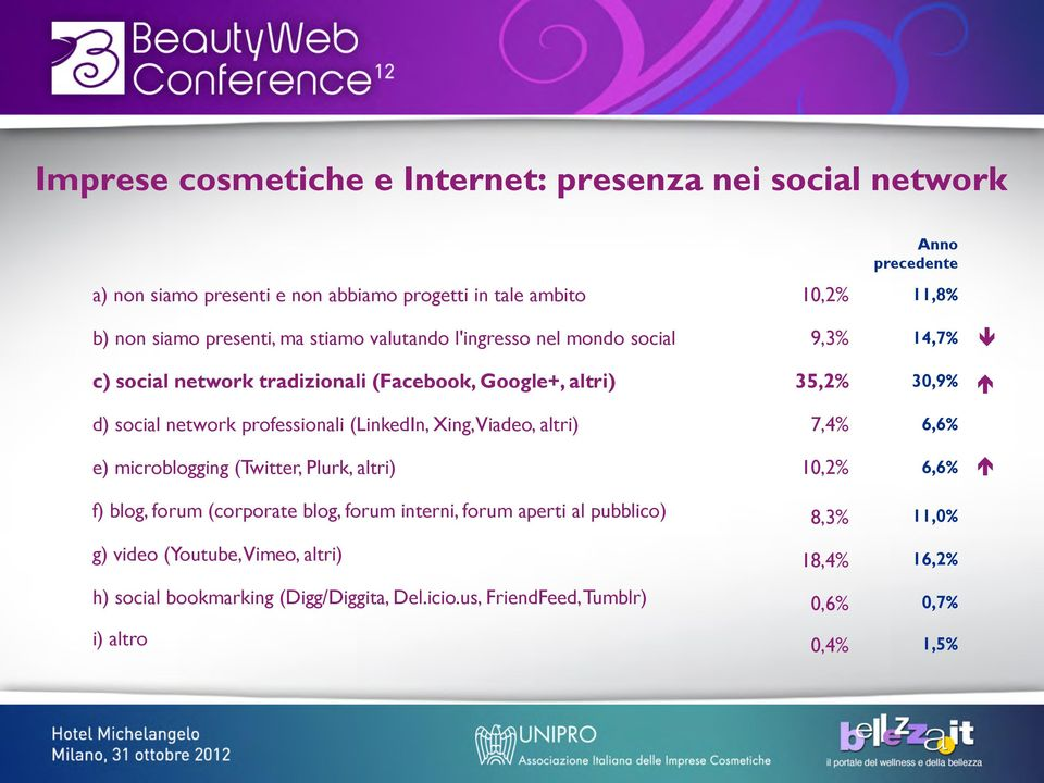 professionali (LinkedIn, Xing, Viadeo, altri) 7,4% 6,6% e) microblogging (Twitter, Plurk, altri) 10,2% 6,6% f) blog, forum (corporate blog, forum interni, forum
