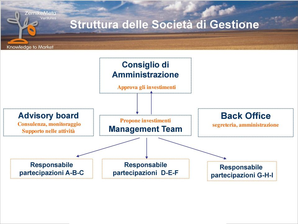 Propone investimenti Management Team Back Office segreteria, amministrazione